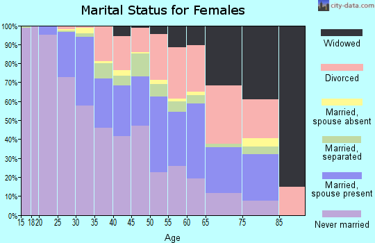 Zip code 53208 marital status for females