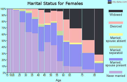 Zip code 53209 marital status for females