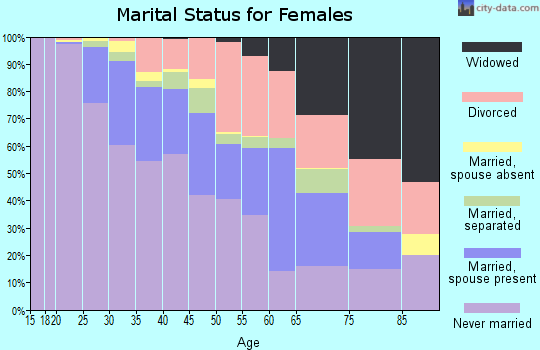 Zip code 53210 marital status for females