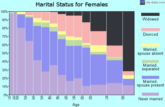 Zip code 53215 marital status for females