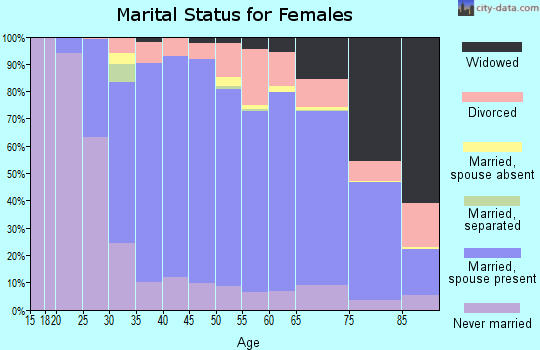 Zip code 53217 marital status for females