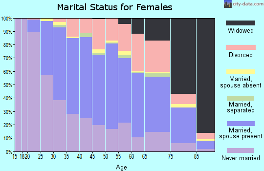 Zip code 53219 marital status for females