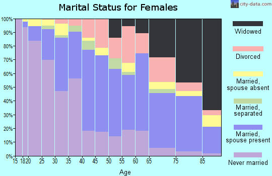 Zip code 53224 marital status for females