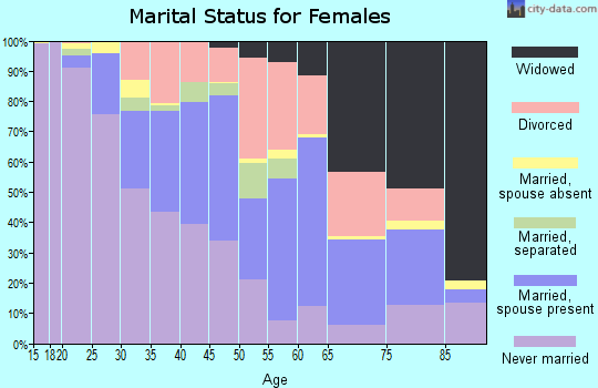 Zip code 53225 marital status for females