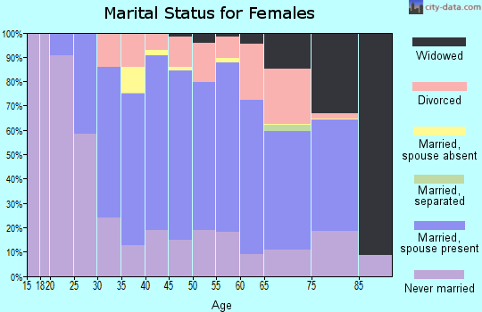 Zip code 53226 marital status for females