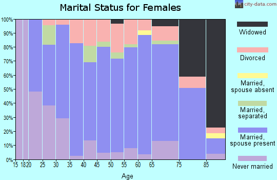 Zip code 53515 marital status for females