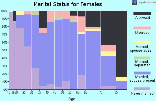 Zip code 53530 marital status for females