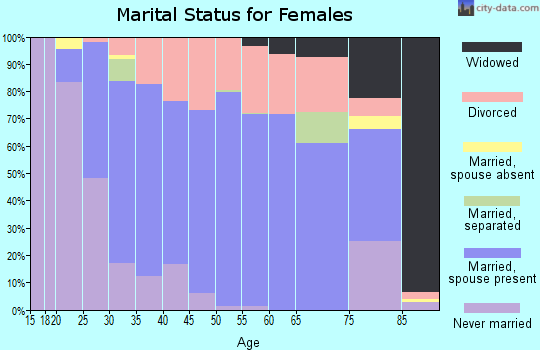 Zip code 53534 marital status for females