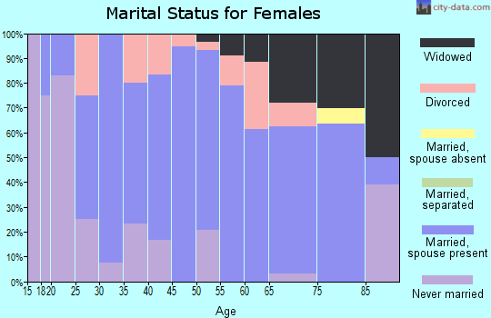 Zip code 53554 marital status for females