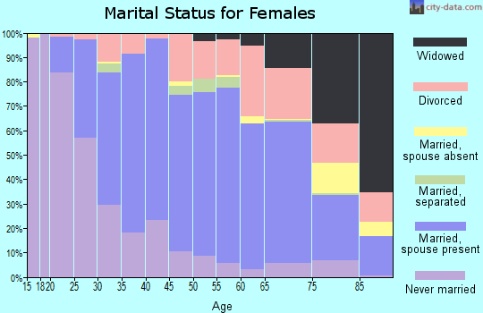 Zip code 53562 marital status for females