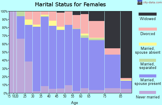 Zip code 53581 marital status for females