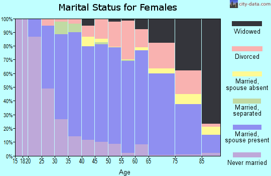 Zip code 53589 marital status for females