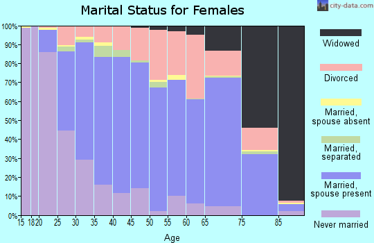Zip code 53590 marital status for females
