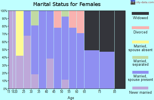 Zip code 53598 marital status for females