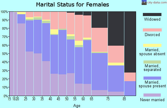 Zip code 53704 marital status for females