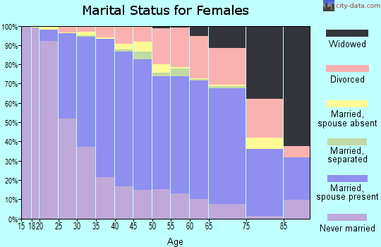 Zip code 53711 marital status for females