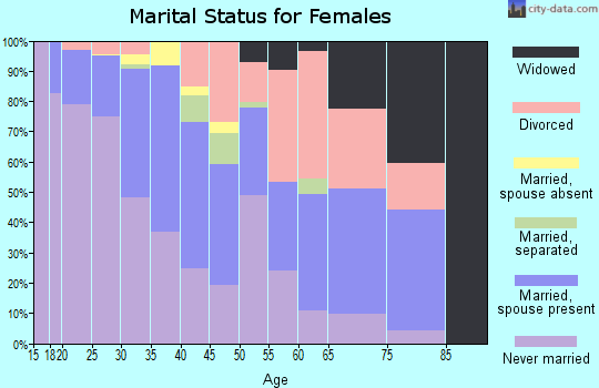 Zip code 53713 marital status for females