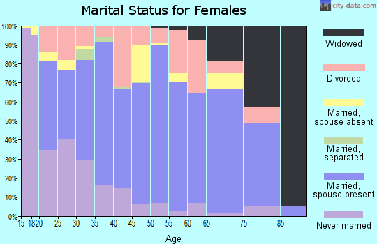 Zip code 53805 marital status for females
