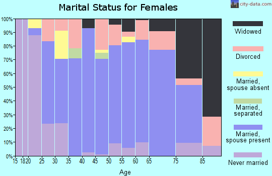 Zip code 53806 marital status for females
