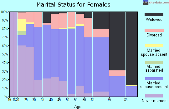 Zip code 53821 marital status for females