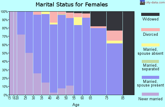 Zip code 53919 marital status for females