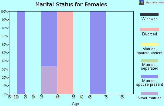 Zip code 53940 marital status for females