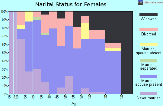 Zip code 53944 marital status for females