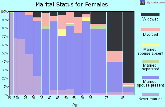 Zip code 53946 marital status for females