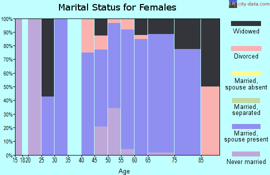 Zip code 54104 marital status for females