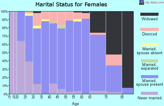 Zip code 54106 marital status for females