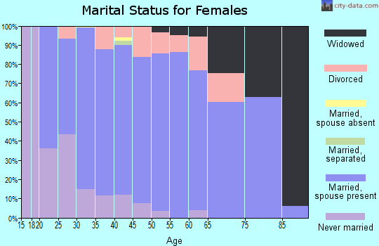 Zip code 54107 marital status for females