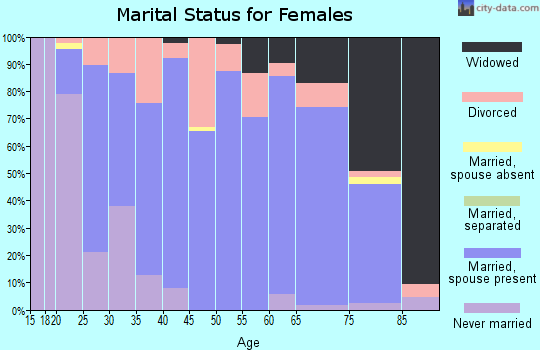 Zip code 54124 marital status for females