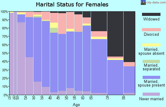 Zip code 54130 marital status for females