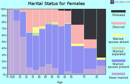 Zip code 54143 marital status for females