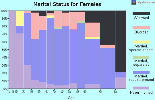 Zip code 54151 marital status for females