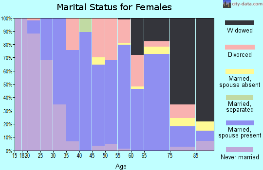 Zip code 54157 marital status for females