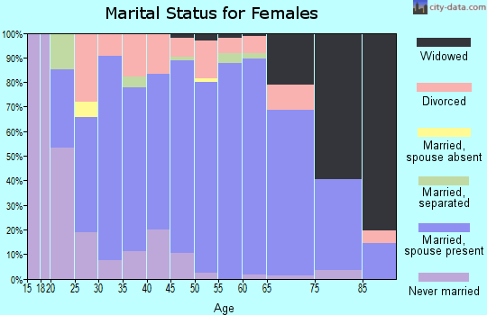Zip code 54177 marital status for females