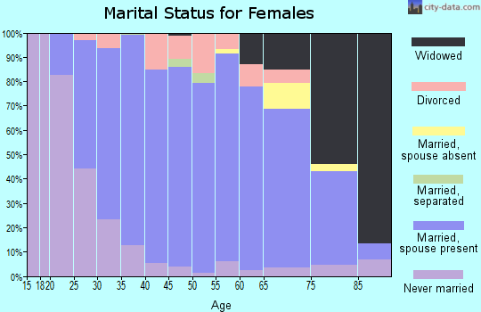 Zip code 54208 marital status for females