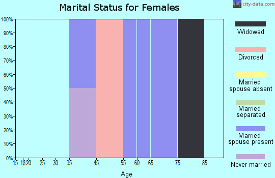 Zip code 54215 marital status for females