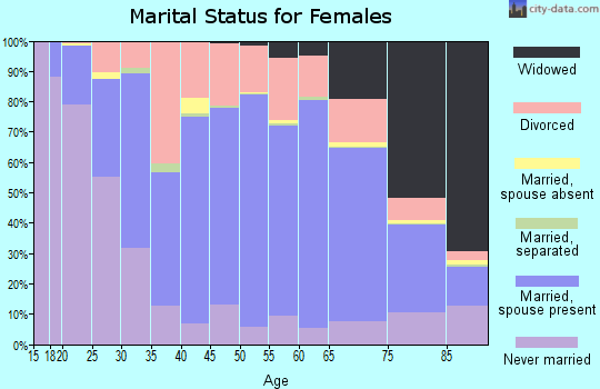 Zip code 54220 marital status for females