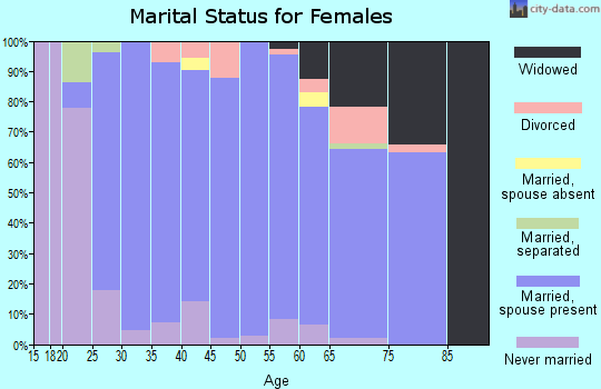 Zip code 54228 marital status for females