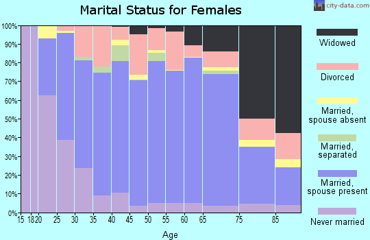 Zip code 54235 marital status for females