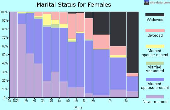 Zip code 54301 marital status for females