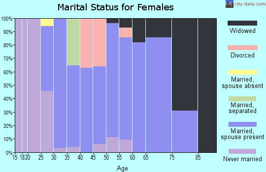 Zip code 54427 marital status for females