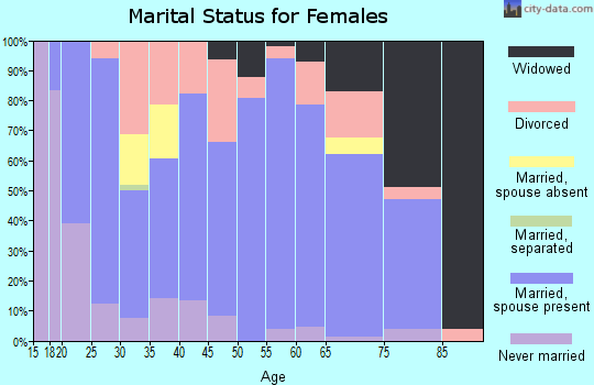 Zip code 54433 marital status for females
