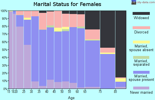Zip code 54494 marital status for females