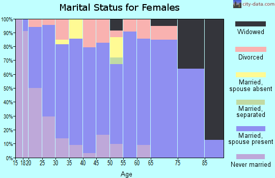 Zip code 54498 marital status for females