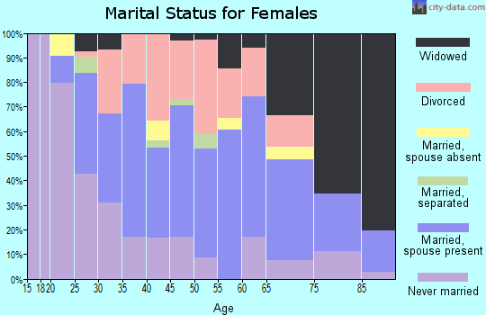 Zip code 54603 marital status for females