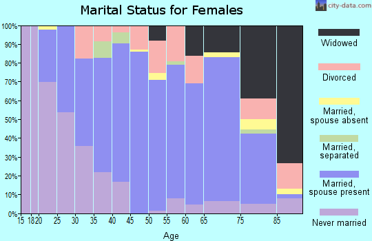 Zip code 54612 marital status for females