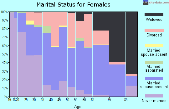 Zip code 54615 marital status for females
